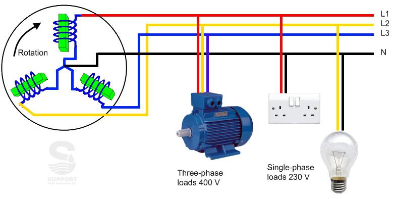 برق تکفاز با سه فاز چه تفاوتی دارد؟